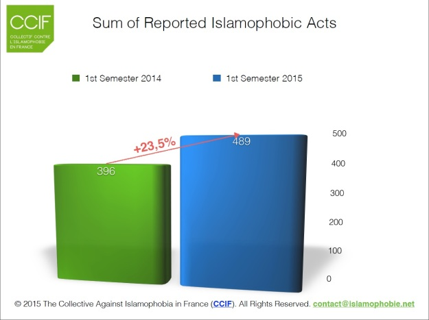 sum of reported islamophobic acts 2014 2015 comparison
